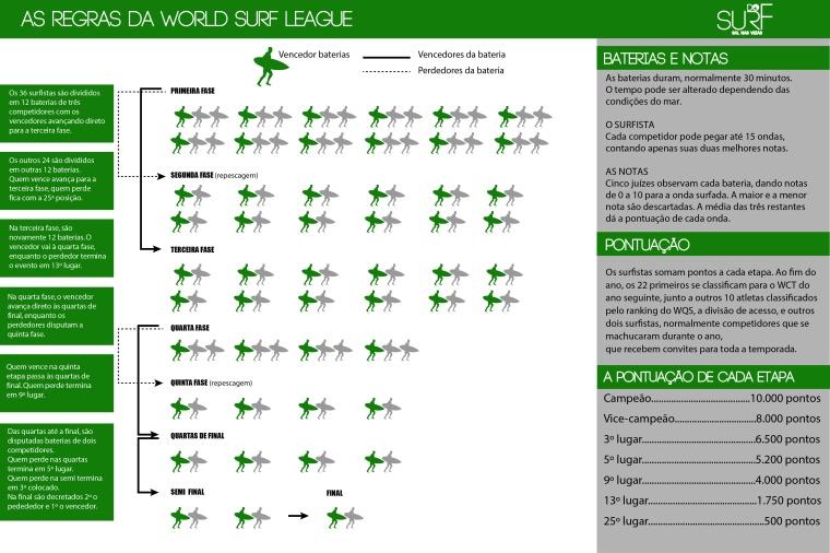 Infográfico de regras do WSL.jpg