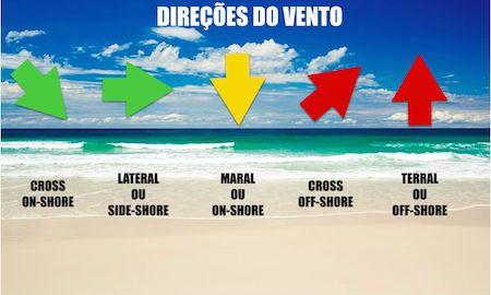 Foto 6  -Dosurf:os oito faores que pioram as ondas na costa brasileira.jpg
